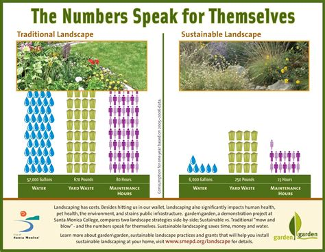 sustainable gardening the santa barbara botanic garden
