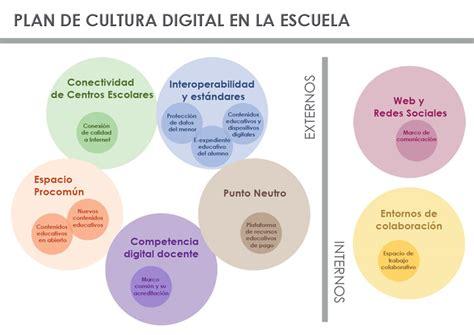 proyecto de la escuela plan de cultura digital en la escuela blog de intef