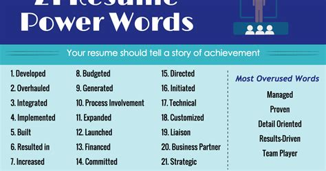 Powerful Resume Words by Powerful Resume Phrases