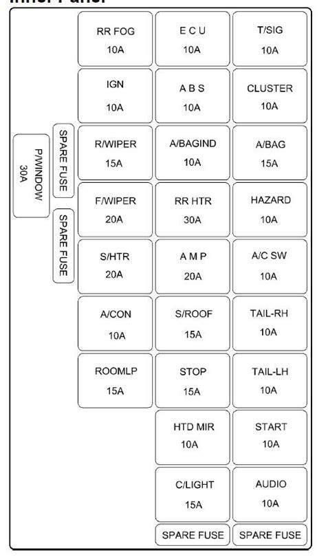 2003 hyundai accent fuse box diagram 36 wiring diagram