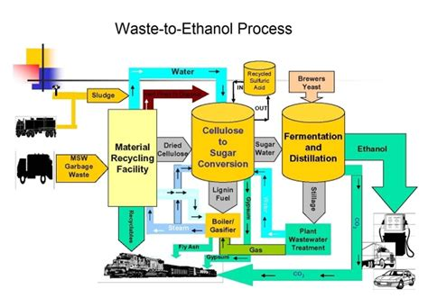 design proposal bioethanol production plant my thoughts on technology and jamaica russians see