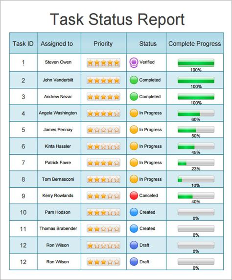 5 Status Report Templates Excel Pdf Formats Status Report Template Excel