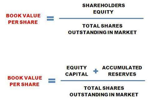 book value per how investors can use it for