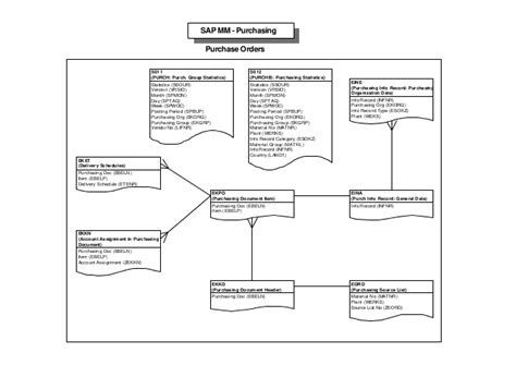 mara table in sap sap tables mapping