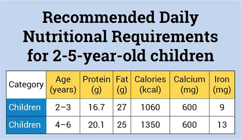 protein 6 year nutrition requirements for 0 5 year children