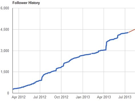 v for visualization viatra finally goes graphical thanks google extension of this blog 4277 followers data