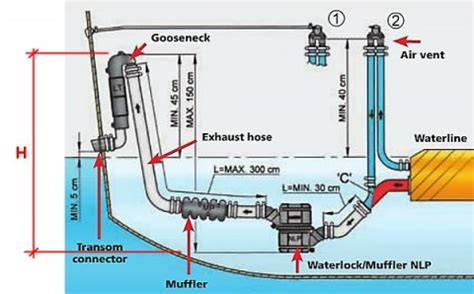 marine diesel wet exhaust systems explained franklin - Small Boat Engine Wet Exhaust