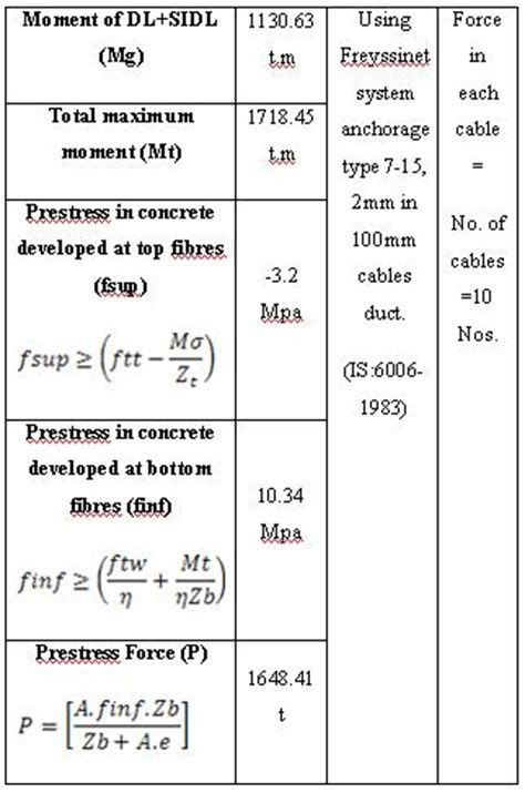 Table Calculations by Analysis And Design Of Prestressed Concrete Box Girder Bridge