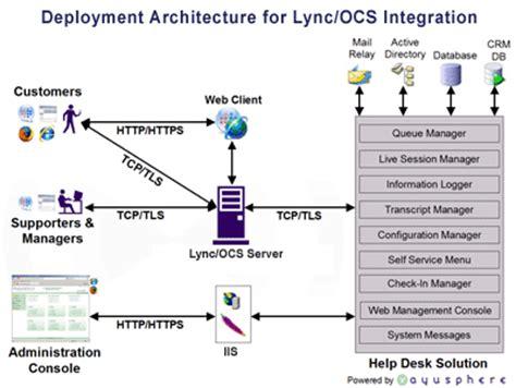 va it help desk helpdesk and service desk support microsoft