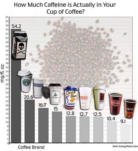 7 Items And Their Caffeine Contents by How Much Caffeine Is In Your Morning Coffee List Of Top