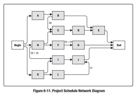 project management networks part 4 justpmp筆記 project time management