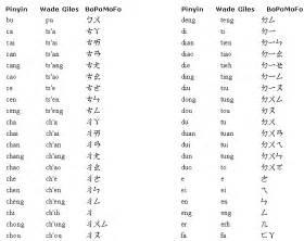 chinesisches alphabet sprache und schrift chinesisch