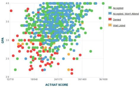 Gpa For Grad School Mba by Montclair State Gpa Sat Scores And Act Scores