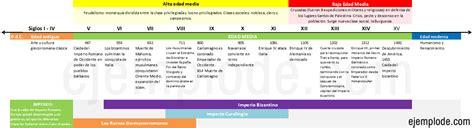 historia argentina y universalroma grecia edad media new style for l 237 nea de tiempo edad media
