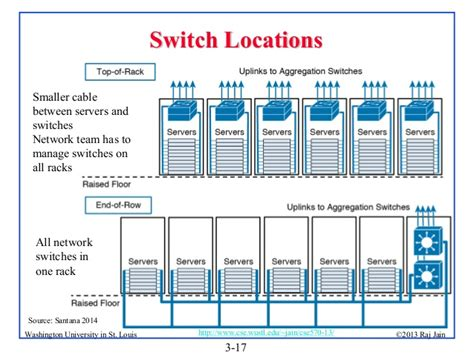 Excel Room Layout Template data center network topologies