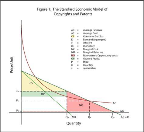 Standard Economic Model agoraphilia the standard economic model of ip