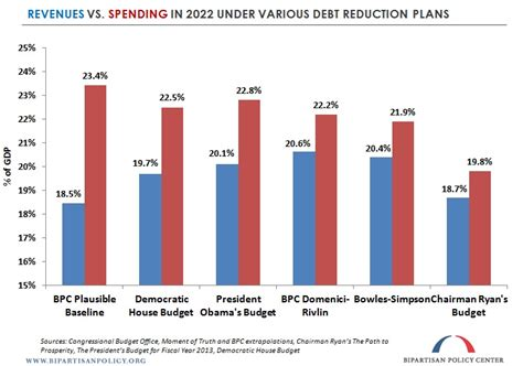 Graphs For Democrats Average Cost House Democrats Fiscal Year 2013 Budget The Details