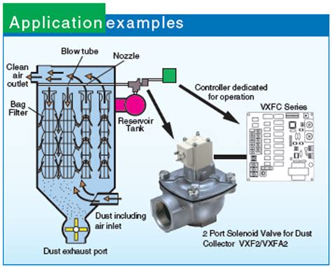 process valve 2 port valve air operated vna201b 10a smc 2 port solenoid water process valve shoketsu smc