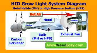 400 Watt Led Grow Light How To Control Smells In The Grow Room Grow Weed Easy