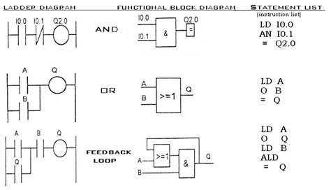 function block diagram exles instrumentation and engineering plc programming