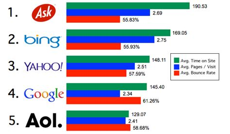 best search engine inc goog losing grip of website traffic