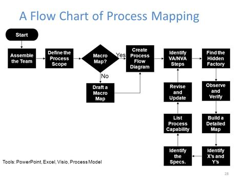 process flow mapping the dmaic lean six sigma project and team tools approach