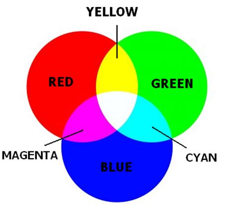 Primary Colors Of Light by Primary Colors Of Light Related Keywords Primary Colors