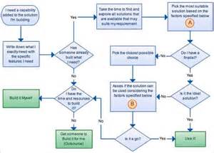 ms project sle templates flowchart template for word flowchart in word