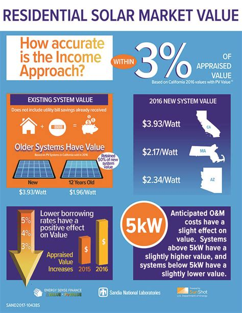new solar market value report reveals solar adds value to
