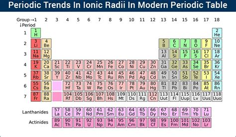 Trends In The Periodic Table by Periodic Trends In Ionic Radii Modern Periodic Table