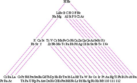 Peripdic Table This Is Based On The Workof Emil Zmaczynski It Shows The