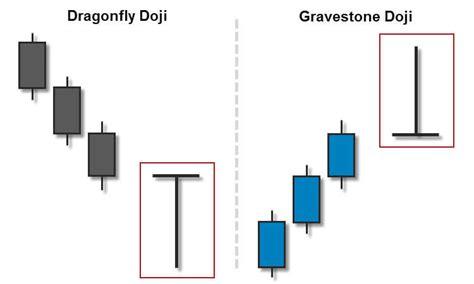 candlestick pattern gravestone doji trading the dragonfly doji and gravestone doji fx day job