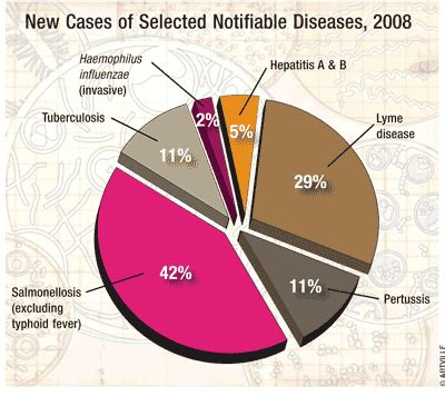 Infectious Disease Pharmacist by Trends In Infectious Diseases