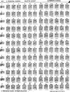 Kunci Gitar Kord Gitar Ekspresikan Guitarmu
