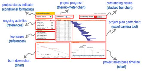 Project Management Dashboard Project Status Report Using Excel Templates And Downloads Progress Dashboard Template