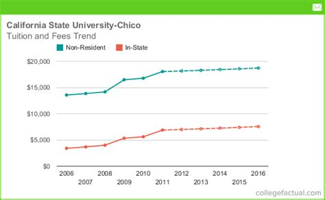 Mba Tuition Cost Chico State tuition fees at california state chico