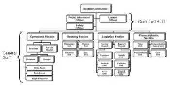 Political Caign Manager Contract Template by Security And Emergency Management An Information