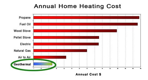 Canadian Mba Cost Comparison by Home Heating Cost Comparison Answered How To Choose The