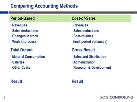 a guide to functional areas and cost of sales p l