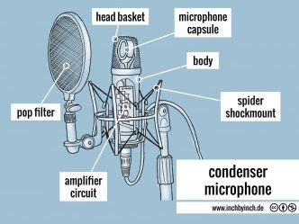 capacitor microphone principle capacitor microphone theory 28 images roy buljare grants microphone theory electromagnetism