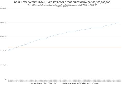 Who Sets The Debt Ceiling by Tapwires Feds Hit Debt Limit Again Debt Now Exceeds