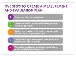 employee training and development how to measure