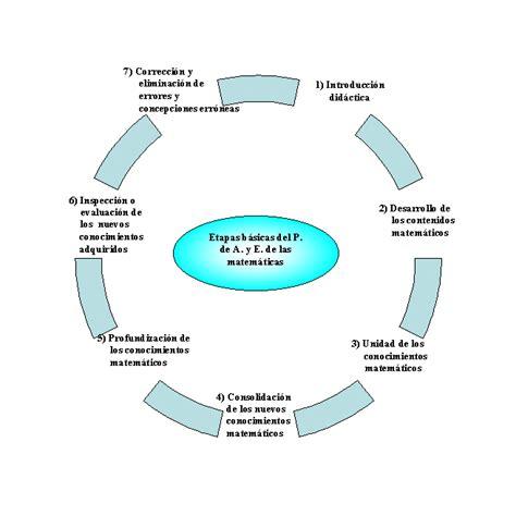 preguntas basicas para una investigacion estrategias para el aprendizaje y la ense 241 anza de las