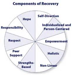 Recovery Model Mental Health » Home Design 2017