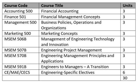 Best Mba Specialization For Mechanical Engineers by New Master S Of Engineering Management Leads Students To