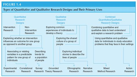 research design definition nursing college essays college application essays types of