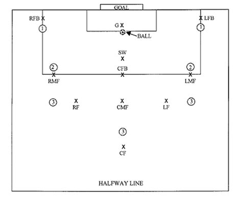 soccer field diagrams parts soccer goal kick positions