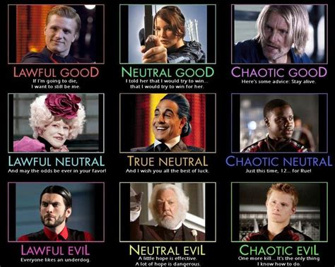 Alignment System Meme - hunger games alignment chart odds ends pinterest
