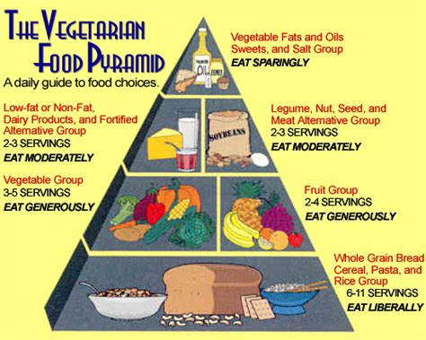 Http Www Seventhdayadventistdiet Detox by The 2012 Vegetarian Food Pyramid The Worldly Vegetarian