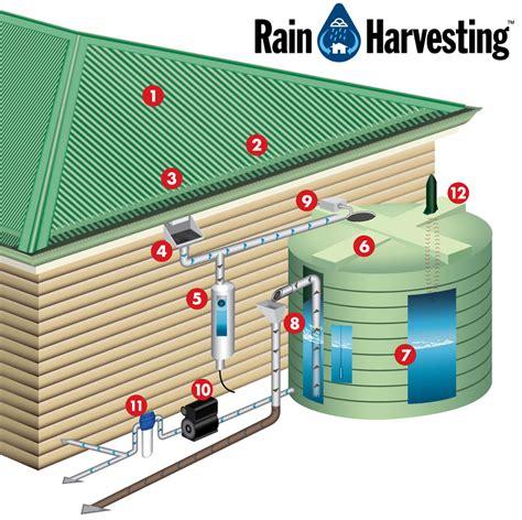 design criteria for rainwater harvesting rain water storage best storage design 2017
